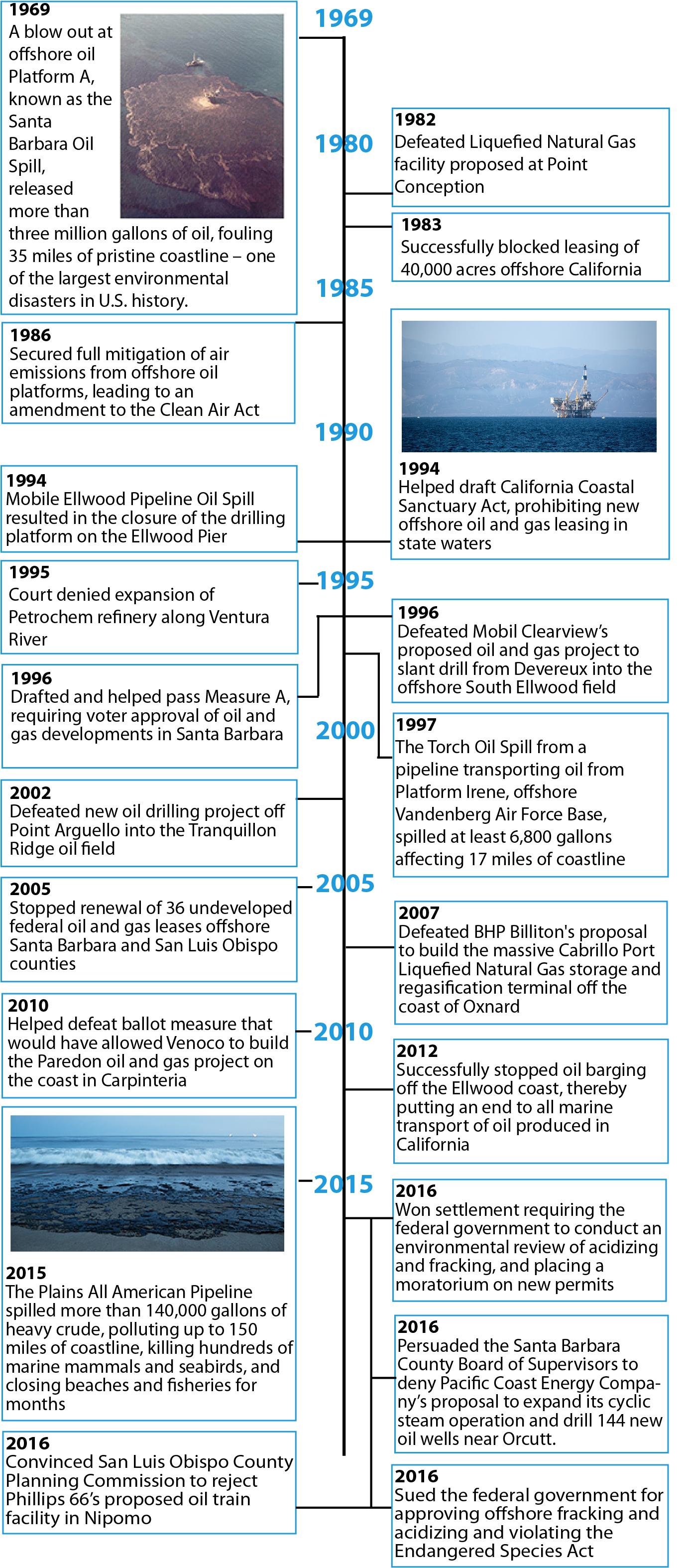 Oil Spill Anniv Email Timeline