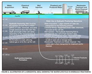 fracking on shore